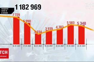 За минулу добу в Україні зафіксували понад 5 тисяч нових випадків COVID-19