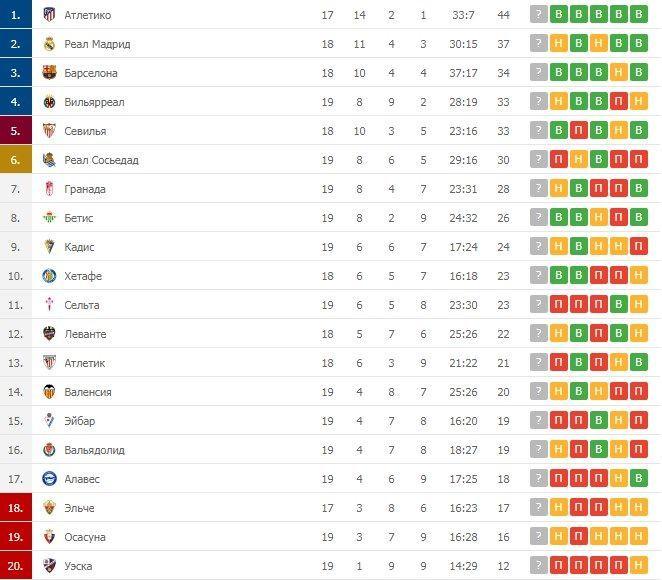 Турнірна таблиця Ла Ліги після 19 турів