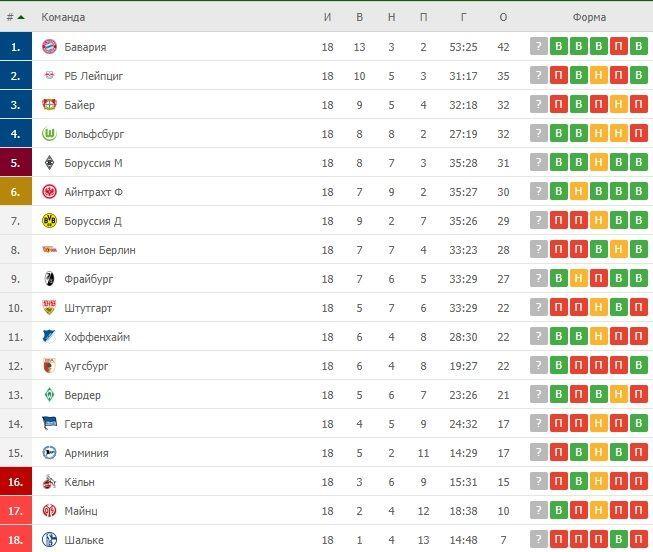 Турнірна таблиця Бундесліги після 18 турів