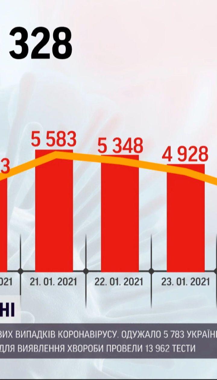 Статистика коронавірусу: за добу медики зафіксували лише 2,5 тисячі нових діагнозів