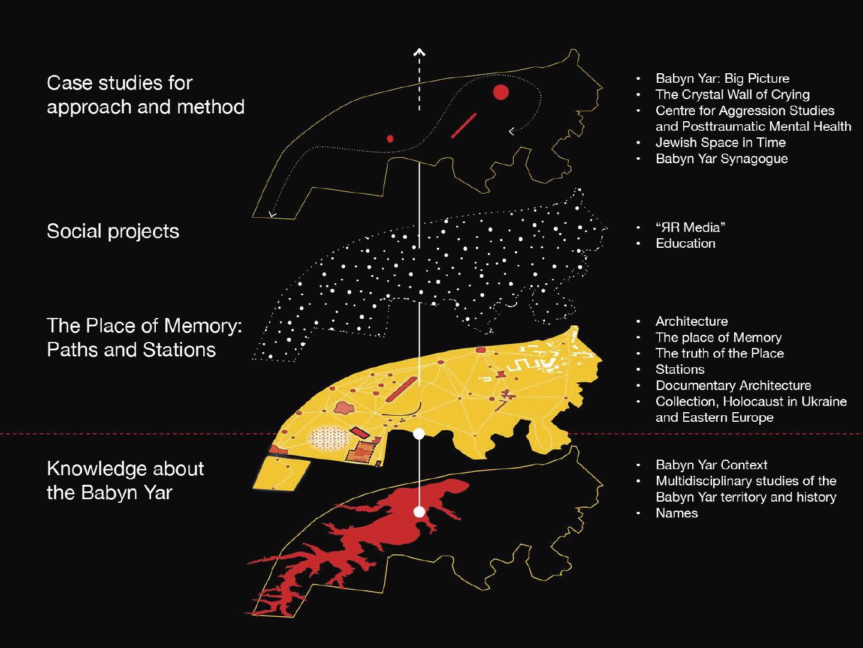 художня концепція меморіалізації Бабиного Яру