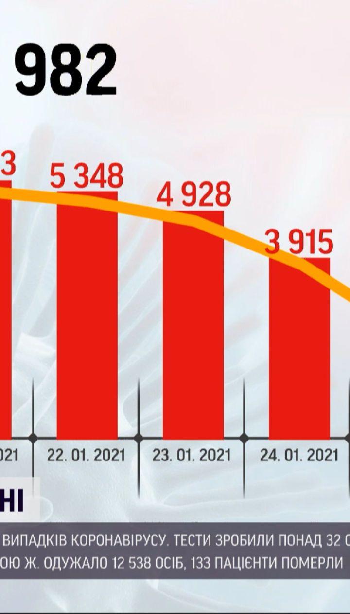 За последние сутки коронавирусом заболели 2779 жителей Украины