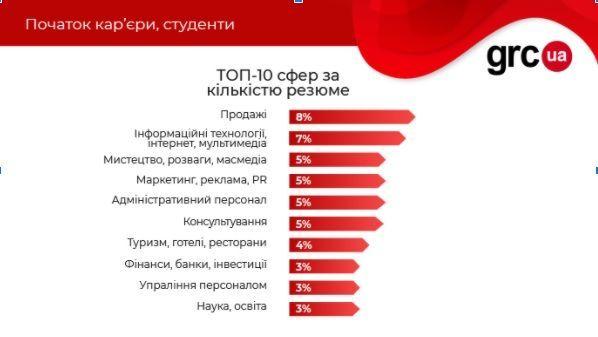 Студенти робота вакансії статистика 26.01 2021
