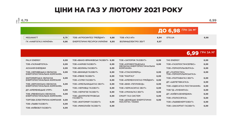 Ціна на газ у лютому 2021 року