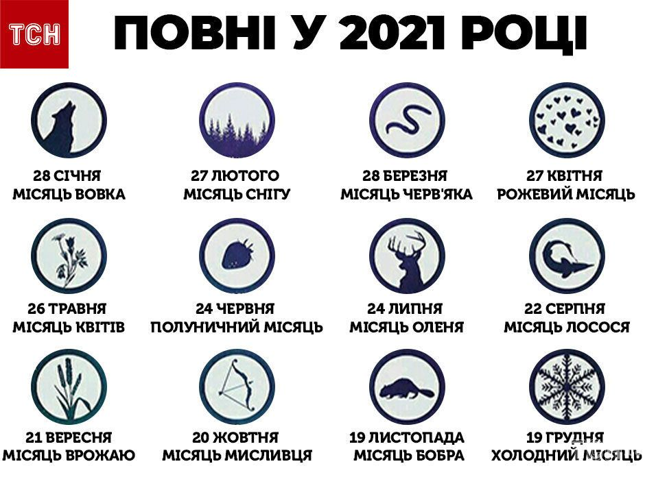 Календар повних місяців 2021
