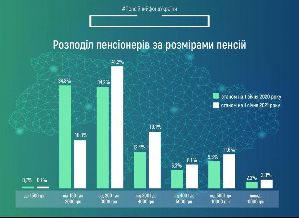 інфографіка щодо розподілу пенсіонерів за розмірами пенсій станом на 1 січня 2021 року