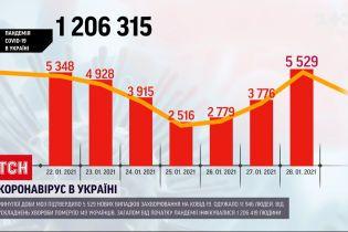 Минулої доби в Україні виявили понад 5,5 тисяч нових випадків коронавірусу