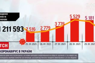 Коронавірус в Україні: за минулу добу виявили 5 181 новий випадок