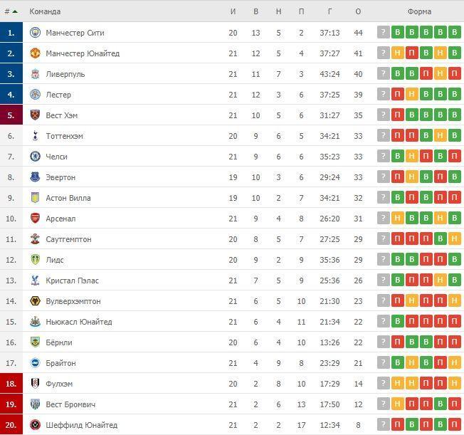 Турнірна таблиця АПЛ після 21 туру