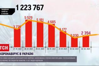 За сутки в Украине обнаружили почти 2400 новых случаев коронавируса