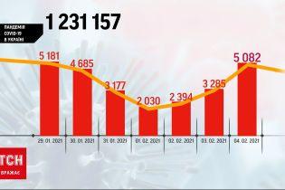 Коронавірусний стрибок: за останню добу COVID-19 виявили у понад 5 тисяч людей