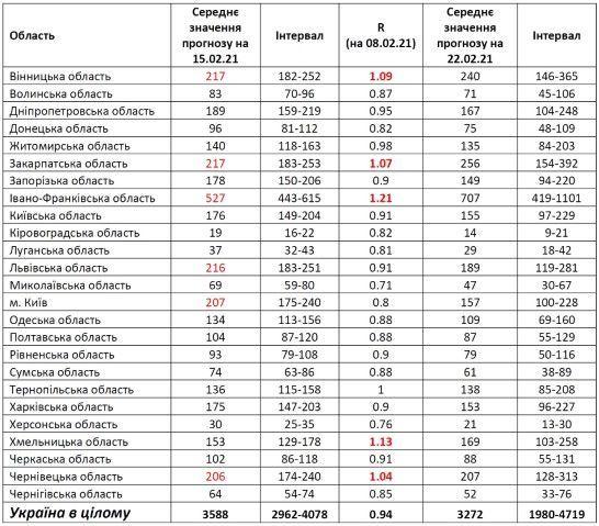 Прогноз щодо поширення коронавірусу у лютому - НАН України