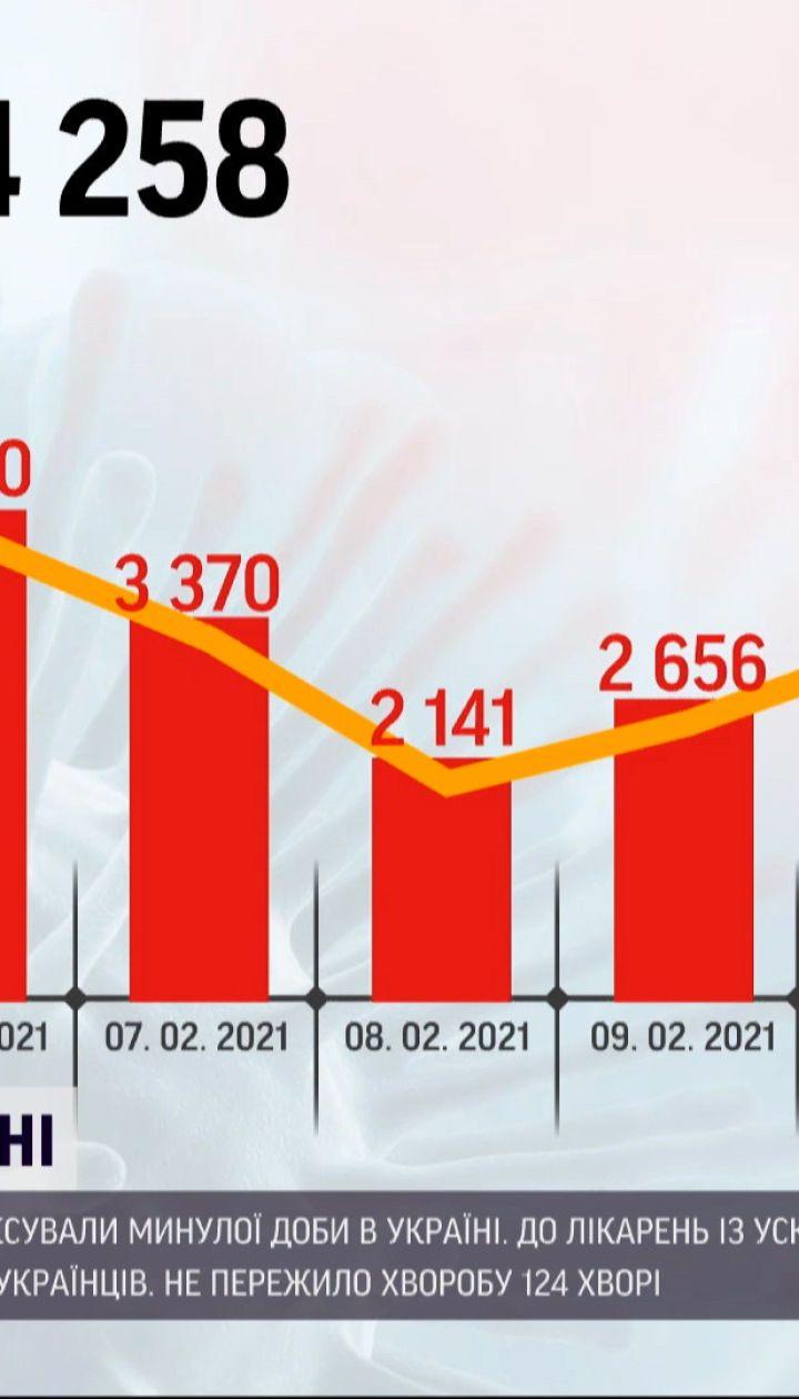 Новости Украины: количество инфицированных коронавирусом резко выросло