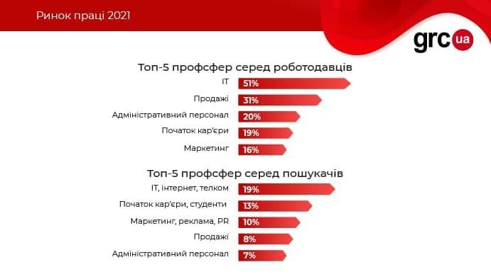 інфографіка дослідження віддалена робота_3