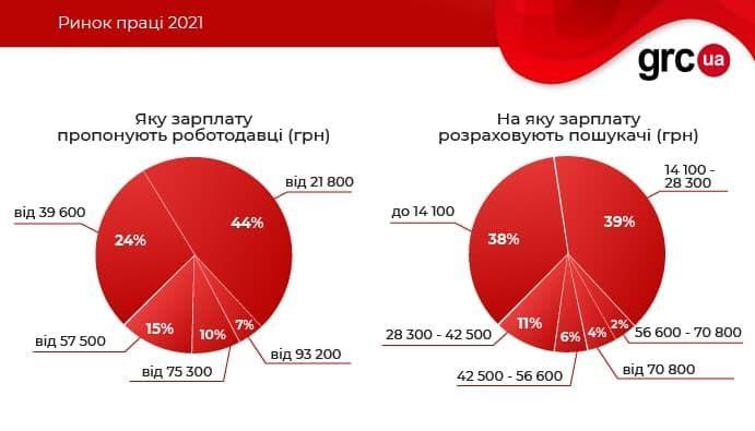 інфографіка дослідження віддалена робота_2