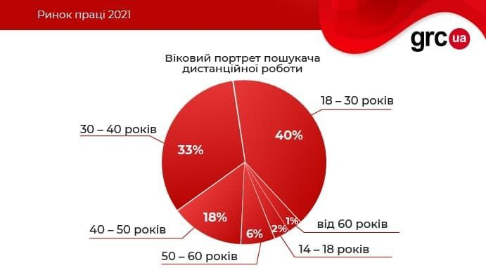 інфографіка дослідження віддалена робота_1