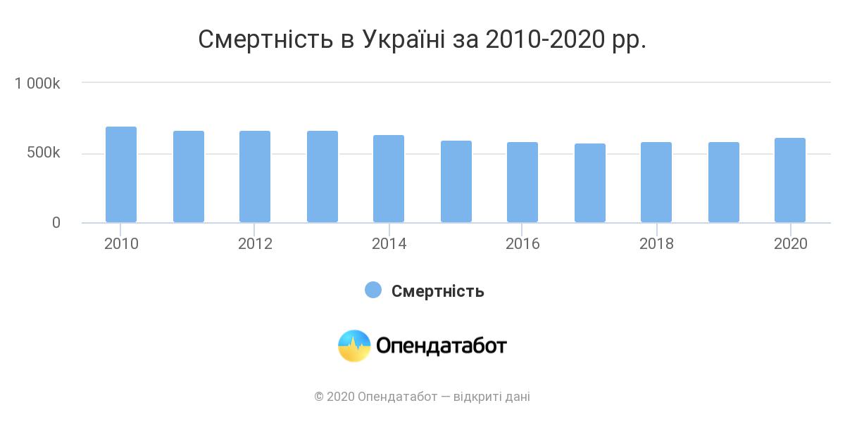 Смертність в Україні_OpenDataBot
