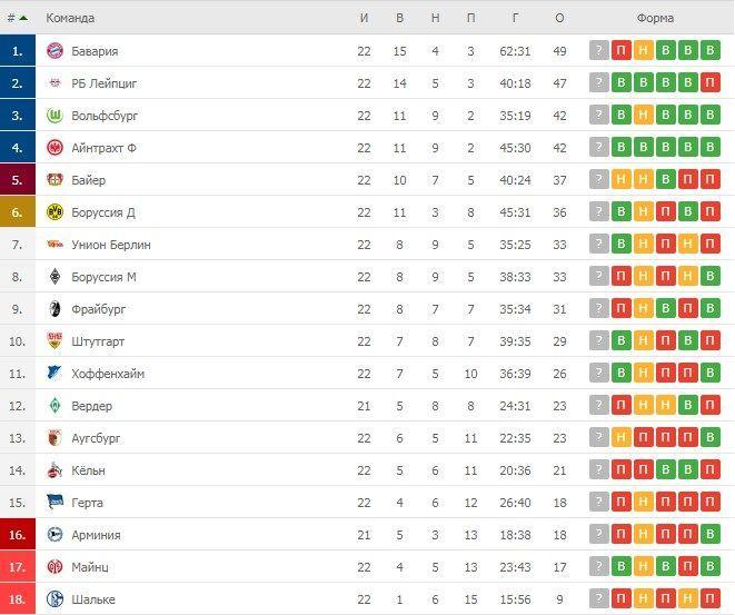 Турнірна таблиця Бундесліги після 22 турів