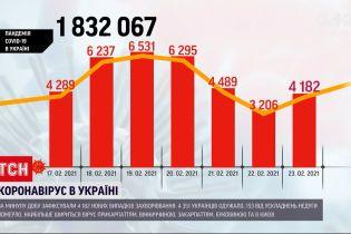 Коронавирус в Украине: количество больных после выходных снова растет