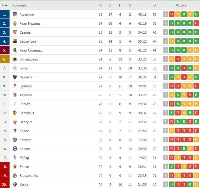 Турнірна таблиця Ла Ліги після 24 турів