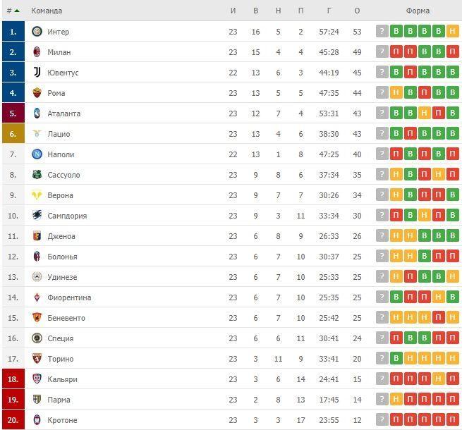 Турнірна таблиця Серії А після 23 туру