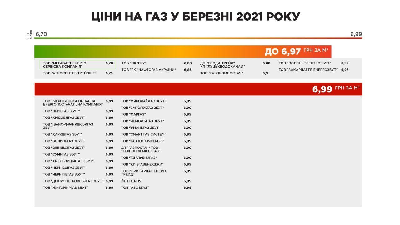 Ціни на газ у березні 2021 року_ГазПравда