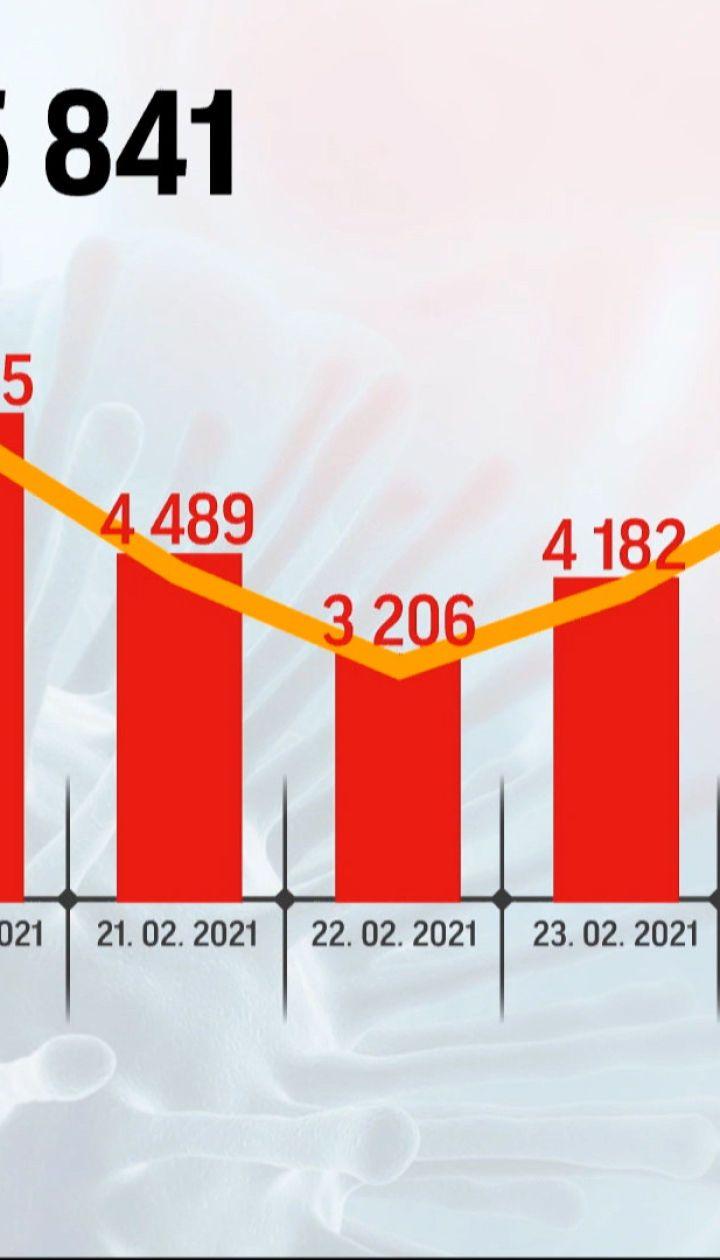 Новости Украины: за сутки существенно возросло количество больных коронавирусом - 8147 новых случаев