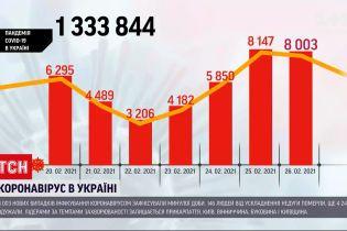 Коронавірус в Україні: МОЗ оприлюднило статистику за минулу добу, зафіксовано 8 тисяч випадків