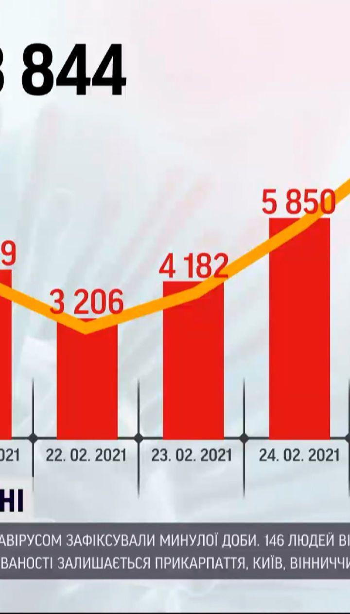 Коронавирус в Украине: Минздрав обнародовало статистику, за прошедшие сутки зафиксировано 8 тысяч случаев