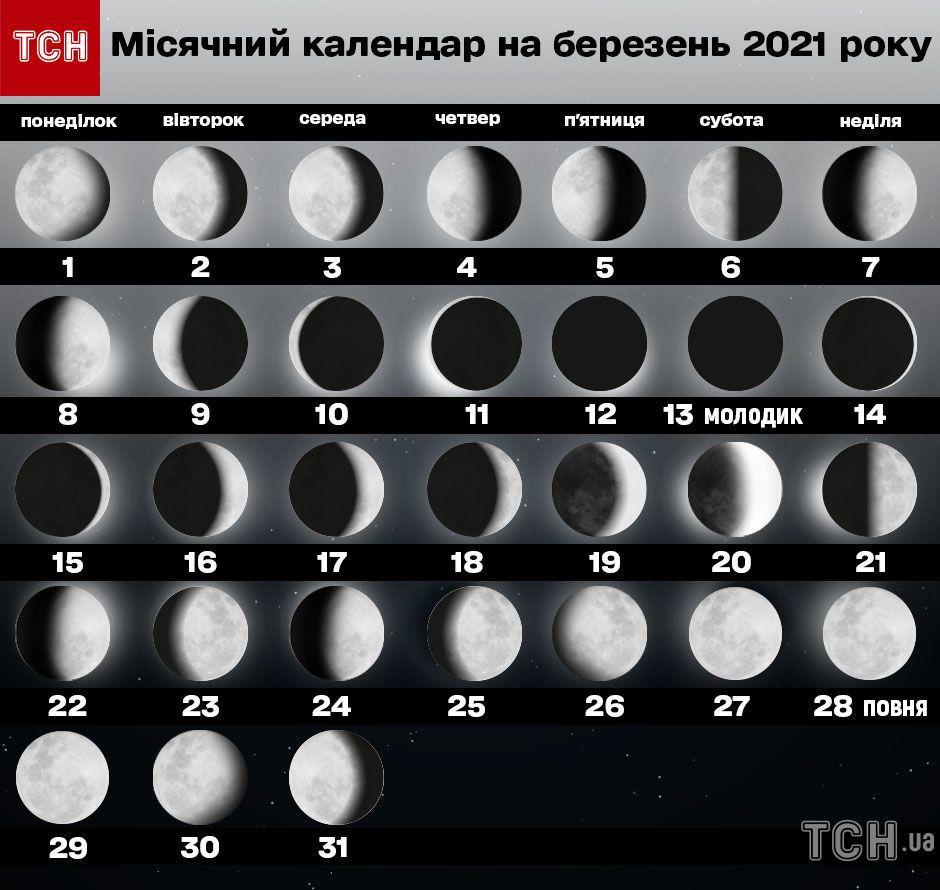 Місячний календар на березень