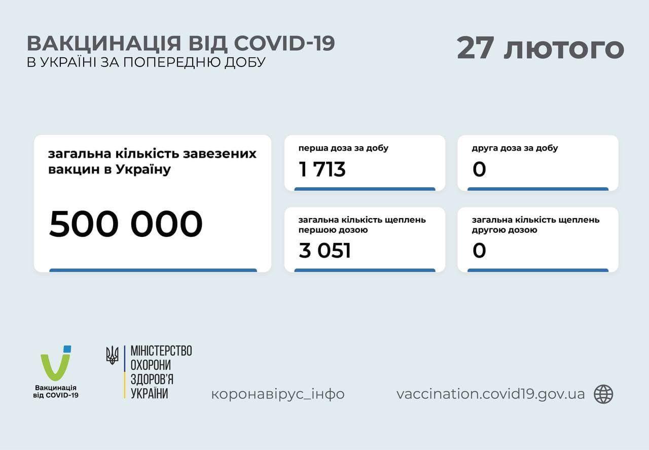 Вакцинація в Україні станом на 27 лютого