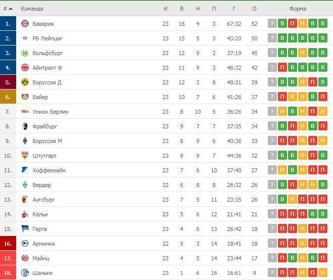 Турнірна таблиця Бундесліги після 23 турів