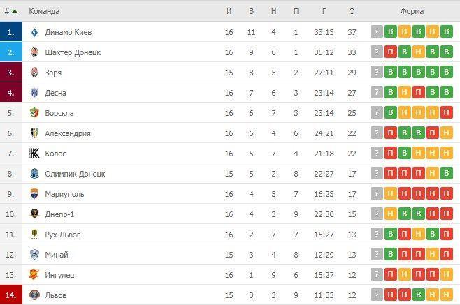 Турнірна таблиця УПЛ після 16 турів