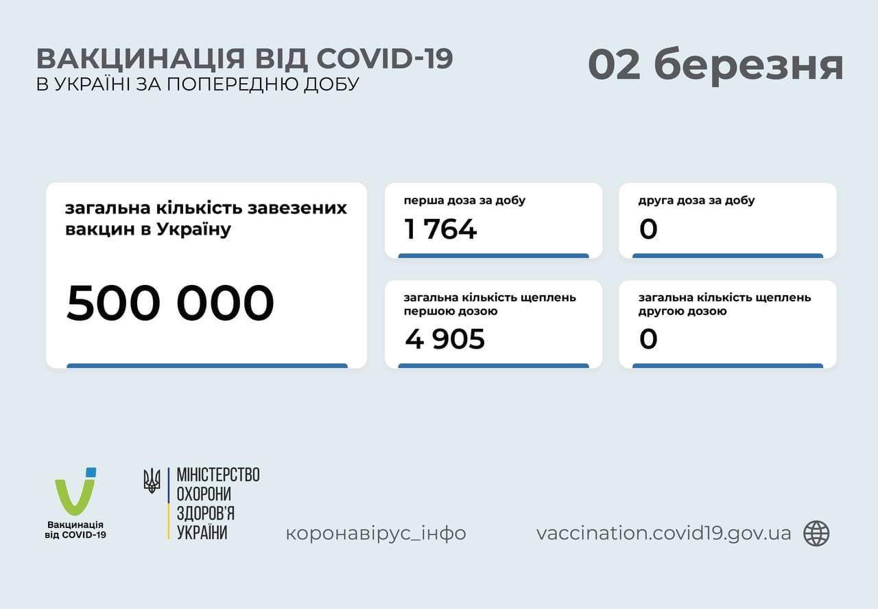 Вакцинація від коронавірусу в Україні станом на 2 березня