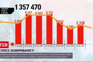 Коронавірус в Україні: за останню добу захворіли понад 5 тисяч людей