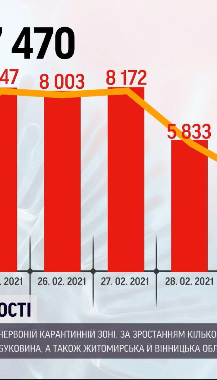 Коронавирус в Украине: за последние сутки заболели более 5 тысяч человек