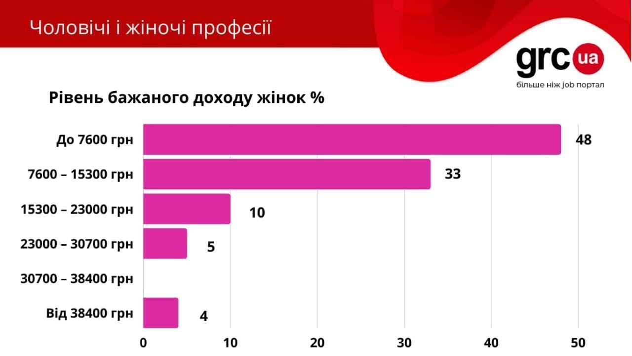 Ринок праці інфографіка_5