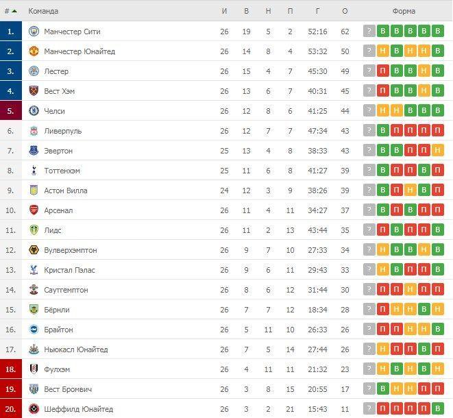 Турнірна таблиця АПЛ після 26 турів