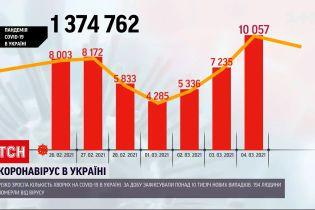 Коронавірус в України: минулої доби зафіксували новий стрибок захворюваності