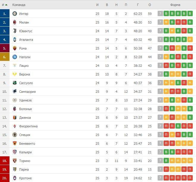 Турнірна таблиця Серії А після 25 турів