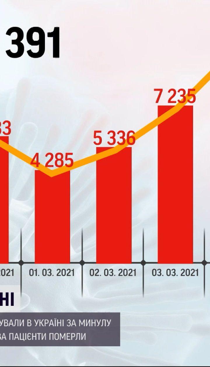 Коронавирус в Украине: за последние сутки зафиксировали более 10 тысяч новых больных