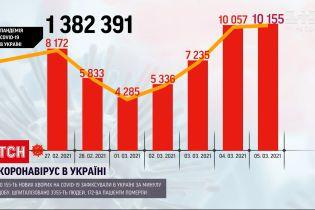 Коронавірус в Україні: за останню добу зафіксували понад 10 тисяч нових хворих