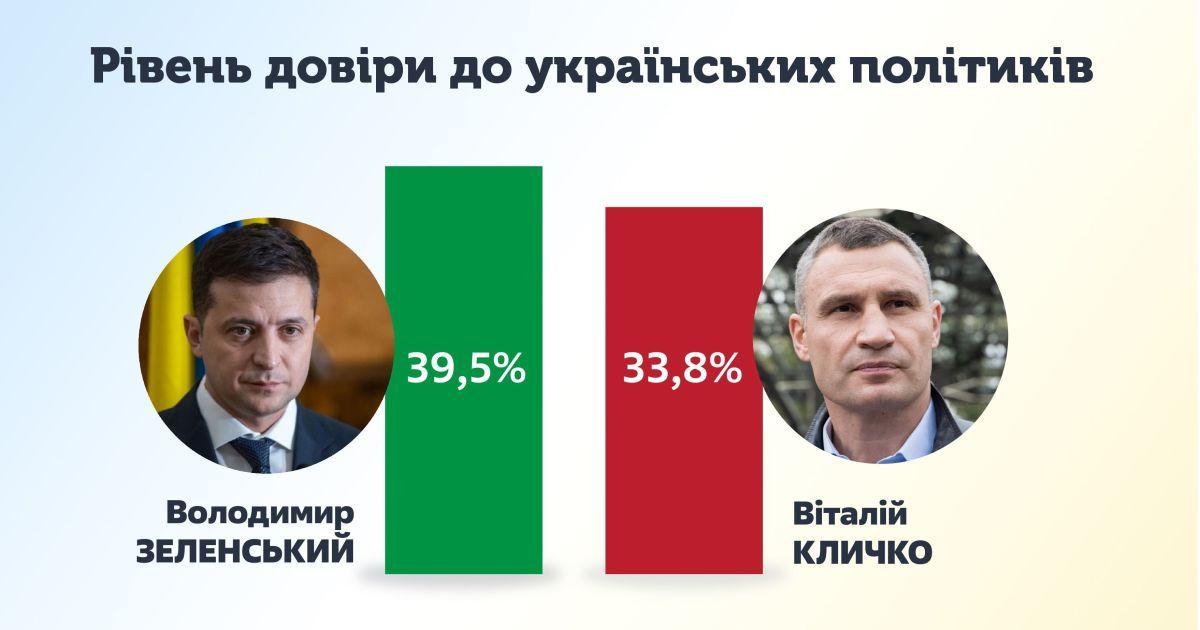 Зеленський та Кличко лідирують у рейтингу довіри українців, – КМІС