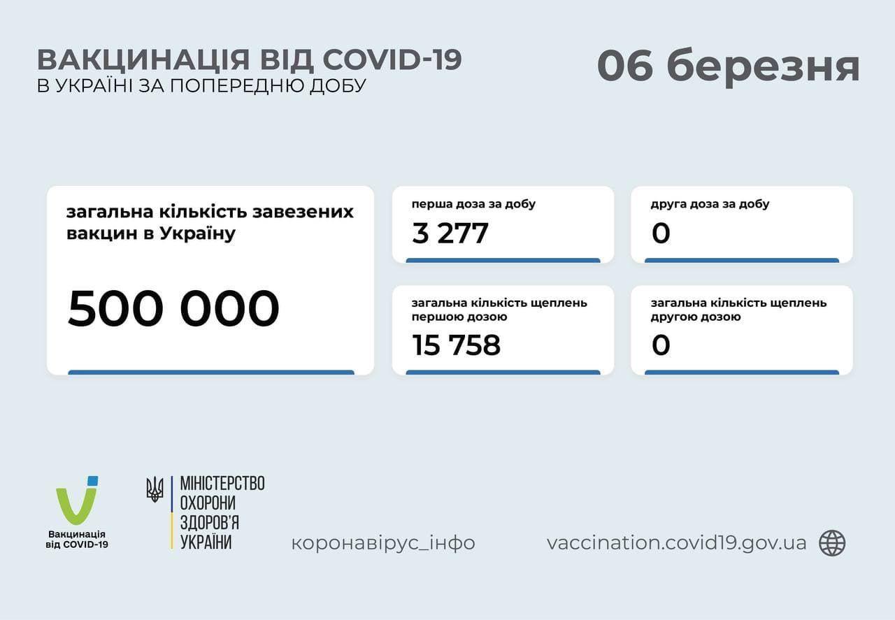 Вакцинація від коронавірусу в Україні станом на 6 березня 2021 року