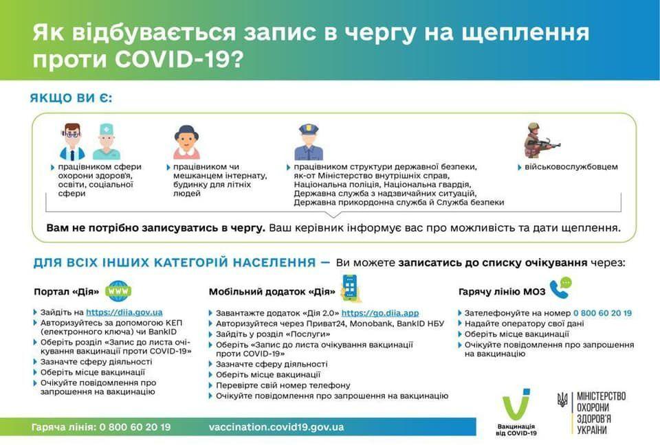 інфографіка Як відбувається запис на вакцинацію