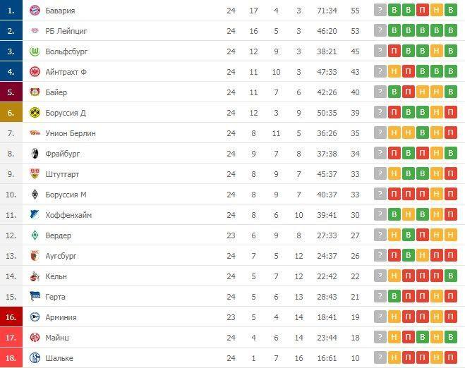 Турнірна таблиця Бундесліги після 24 турів