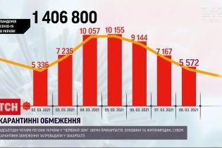 Коронавирус в Украине: за последние сутки зафиксировали более 5,5 тысяч инфицированных
