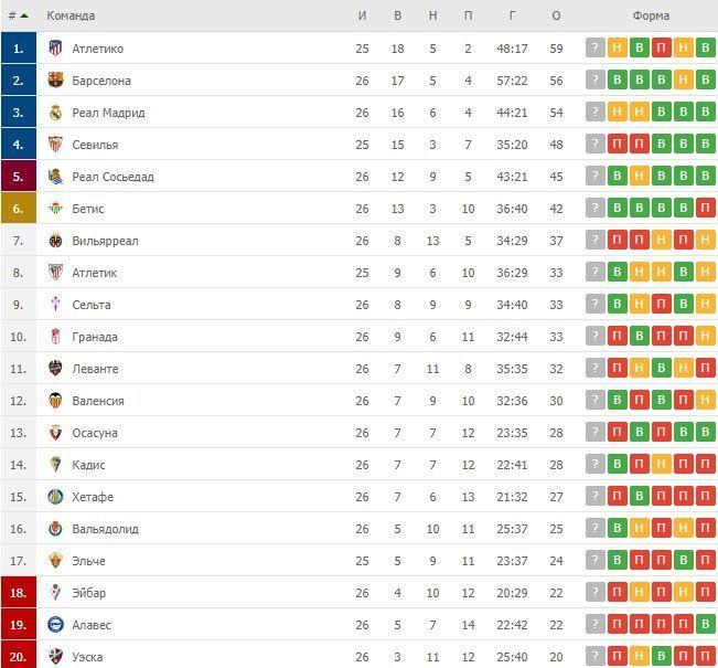 Турнірна таблиця Ла Ліги після 26 турів