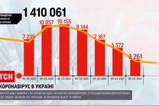 Коронавирус в Украине: за минувшие сутки зафиксировано более 3 тысяч новых случаев инфицирования