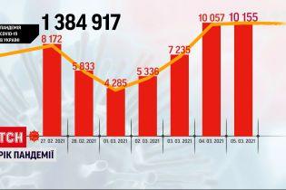Коронавірус в Україні: від початку пандемії майже півтора мільйона українців перехворіли COVID-19
